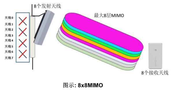 永利国际官网完成全球首款TDD频段 8x8 MIMO芯片测试