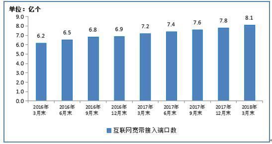 工信部:我国移动基站共计619万个 3G/4G基站占比74.6%