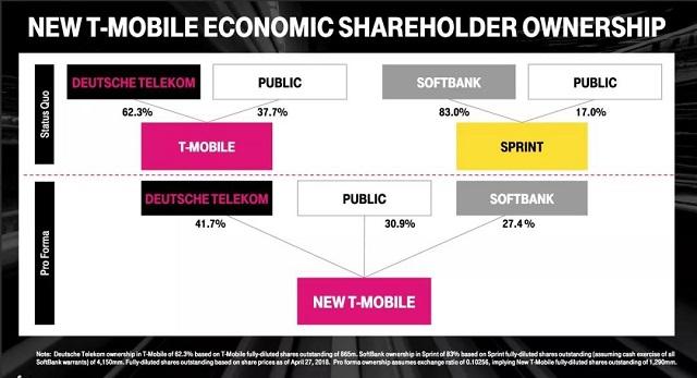 终于!美国T-Mobile和Sprint正式宣布合并