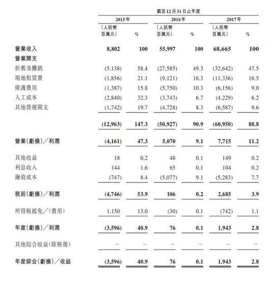 中国铁塔提交港股上市申请 2017年营收超686亿元