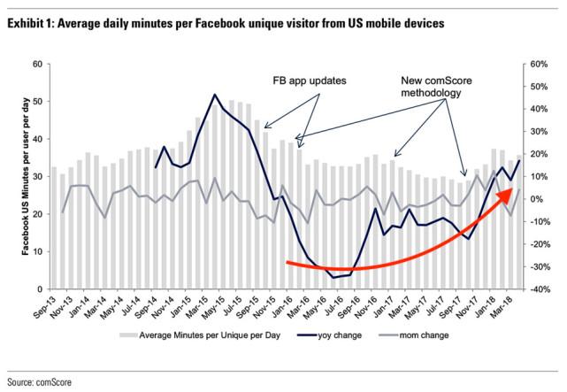 Facebook逆袭:剑桥分析公司滥用数据丑闻后使用率反增加