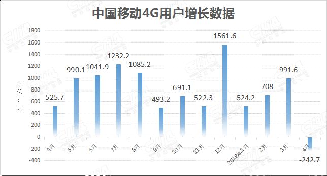 中国移动4月4G用户数净减242.7万
