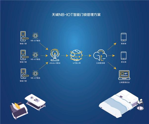 天诚NB-IOT智能锁与您相约2018年第十届深圳国际物联网博览会