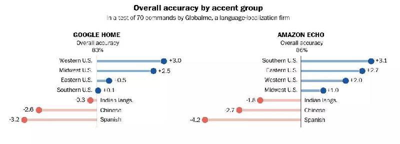 口音歧视?语音AI技术的尴尬,却暗藏社会经济地位偏见
