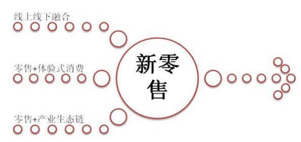 中国声谷通过布局线下新零售,让消费者更好享受人工智能技术