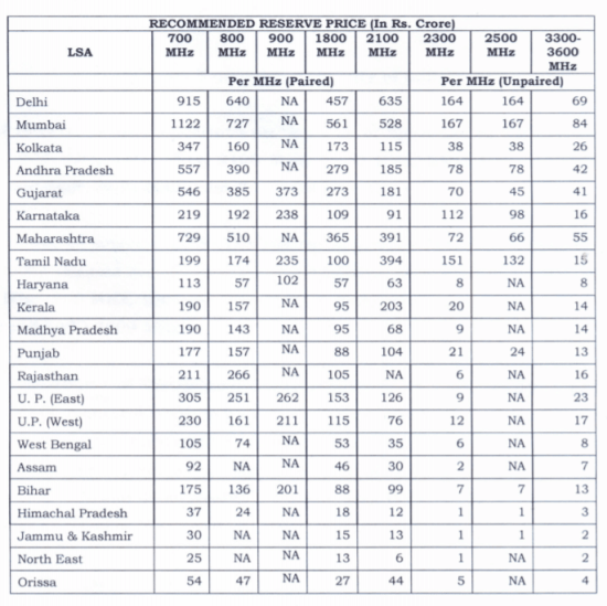 印度最大规模频谱拍卖即将到来:覆盖9个频段所有可用频谱