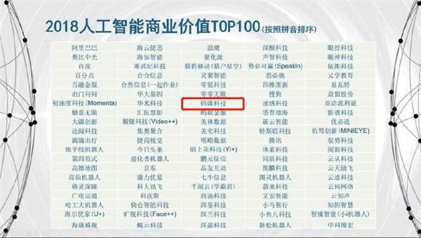 码隆科技荣登2018中国人工智能商业价值TOP100榜单