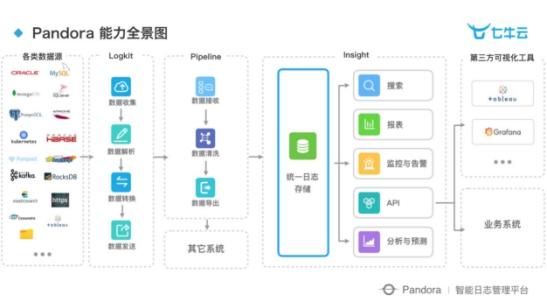 """七牛云荣获""""2018 年度中国大数据日志管理最佳产品奖"""""""