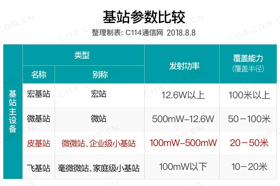 中国移动启动4G皮站集采:规模超过8万台 完善深度覆盖