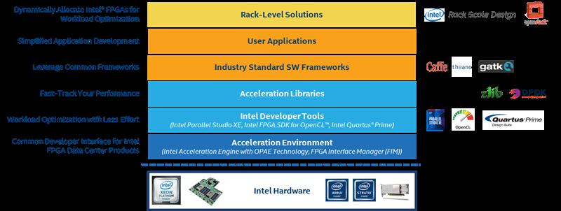 DPDK加速FPGA支持,强强联手助力数据中心网络加速