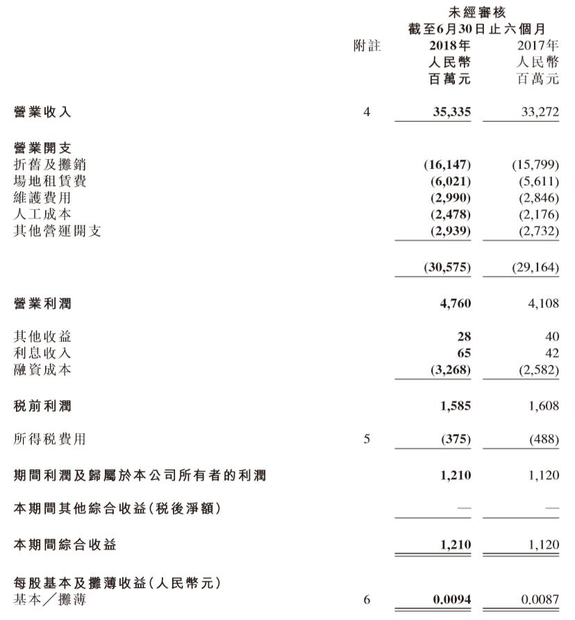 中国铁塔上半年营收353.4亿:净利润12.1亿,同比增长8%
