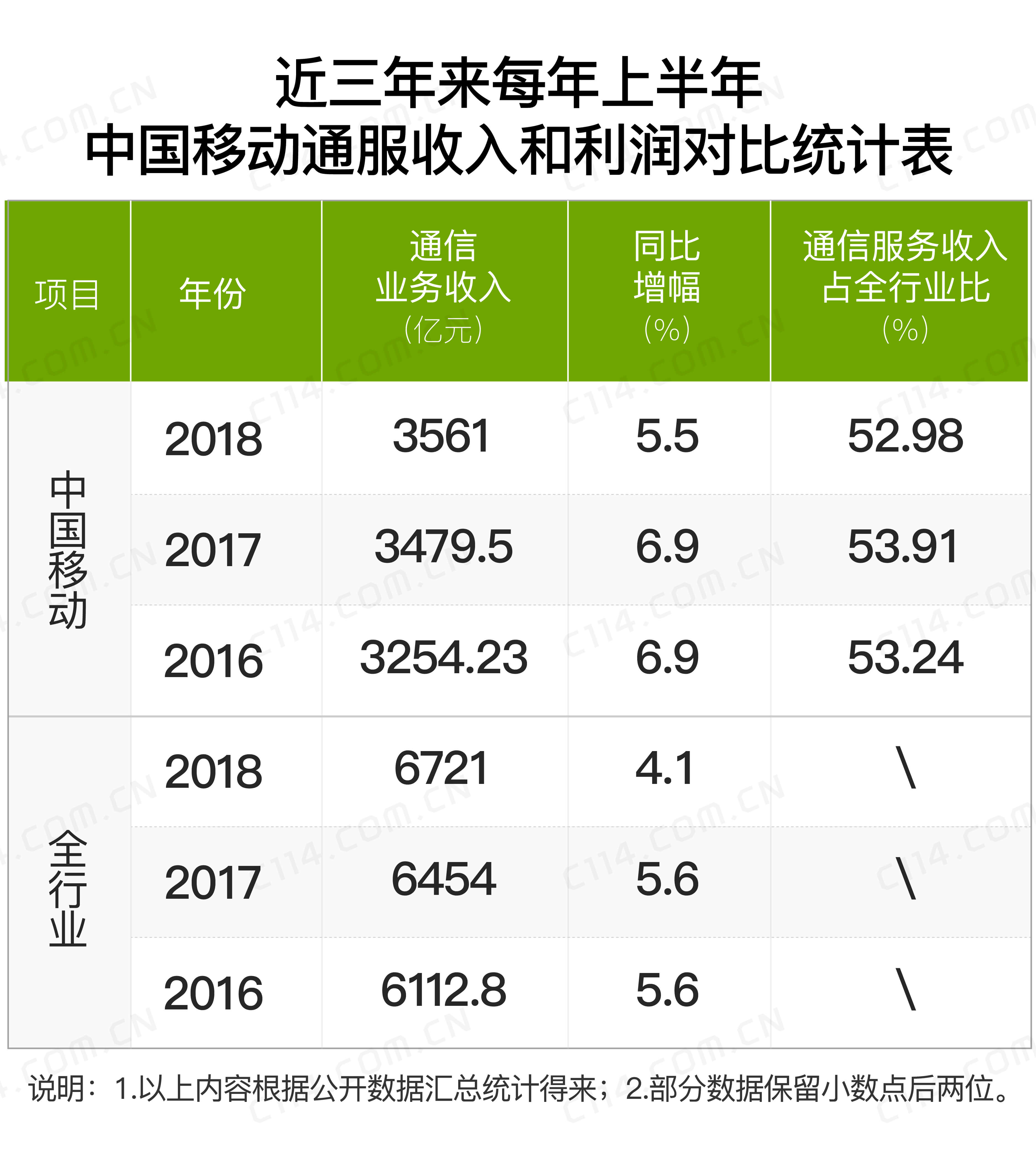 持续强力提速降费下,中国移动正艰难度过最困难时刻
