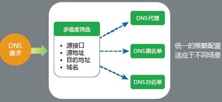 全面支持IPv6——山石网科发布新版OS