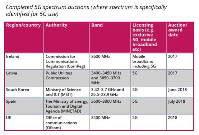 GSA最新全球5G频谱报告:42个国家已经采取相关行动