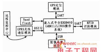一种基于RFID技术的物联网车载终端系统设计