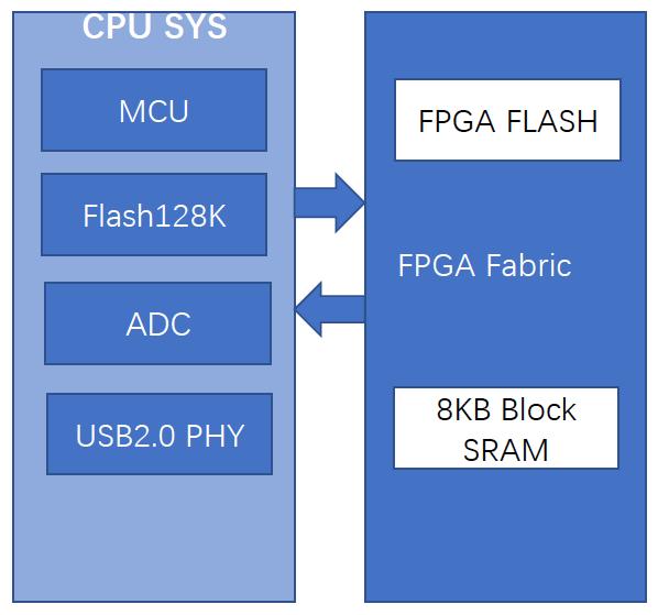 内嵌MCU硬核的国产FPGA将加速AI边缘计算等新兴应用的发展