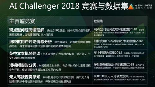 "AI Challenger2018正式开赛 李开复组局打造""中国版ImageNet"""