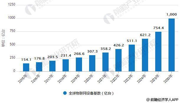 物联网行业发展潜力巨大 应用领域引领产业发展