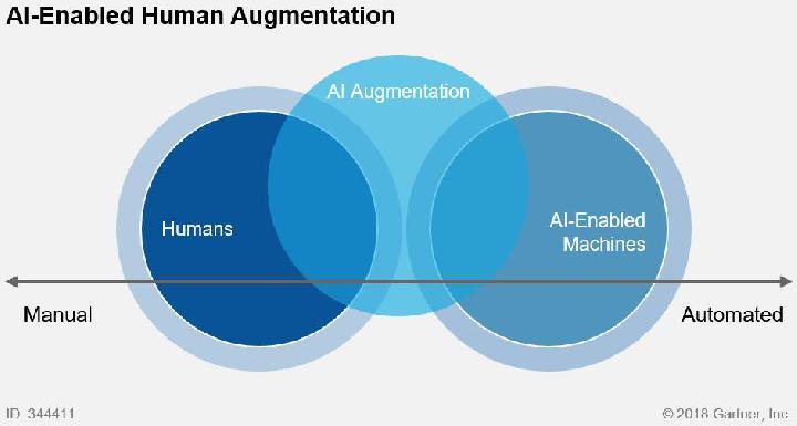 Gartner:通过数字化工作场所项目利用人工智能增强人类技能而非取代