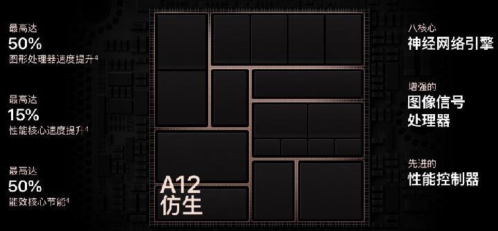 苹果商用全球首款7nm仿生芯片A12:GPU性能提升50%