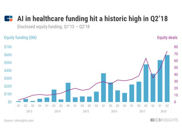 人工智能医疗趋势报告:中国活跃度大幅上升