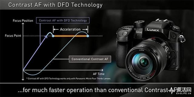 真·全自动 松下给DFD对焦技术安上了人工智能