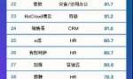 2018中国云计算创新企业榜发布,六度人和(EC)获CRM领域第一