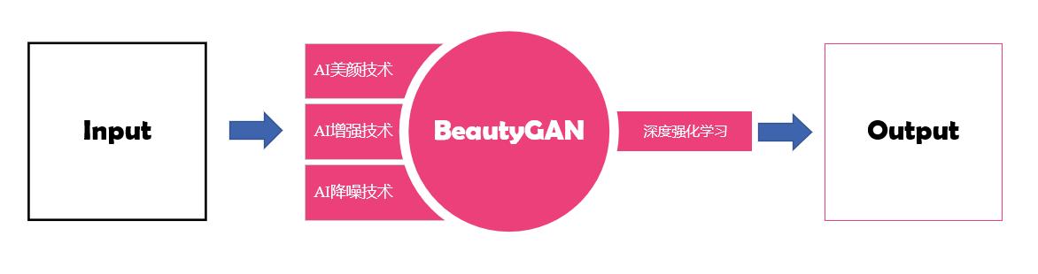 美图影像实验室技术新突破 BeautyCam美颜相机超清人像功能突破硬件局限