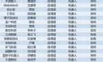 """商汤、云从、图普入选""""2018粤港澳大湾区人工智能百强企业"""""""