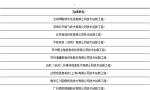安全公司里最擅长AI?360拿下中国智能科技最高奖
