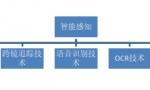 中国人工智能领跑背后:云从科技97.03%再破世界纪录