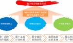 文思海辉·金融数字化营销平台——创新科技助力营销变革新时代