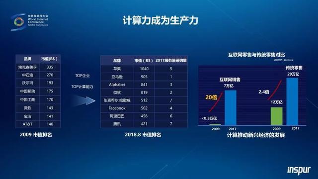 2012年来AI计算量暴增30万倍!王恩东院士:算力就是生产力