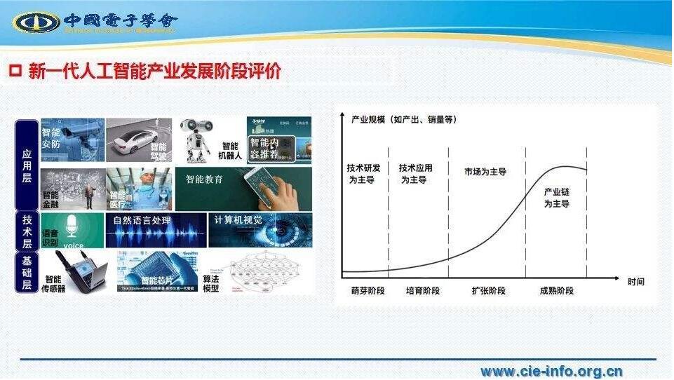 中国电子学会进博会期间发布人工智能白皮书