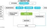 2018中国AI手机行业报告:AI芯片与AI算法成关键