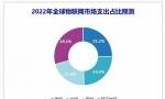 IDC预计到2022年中国物联网市场支出达2552.3亿美元