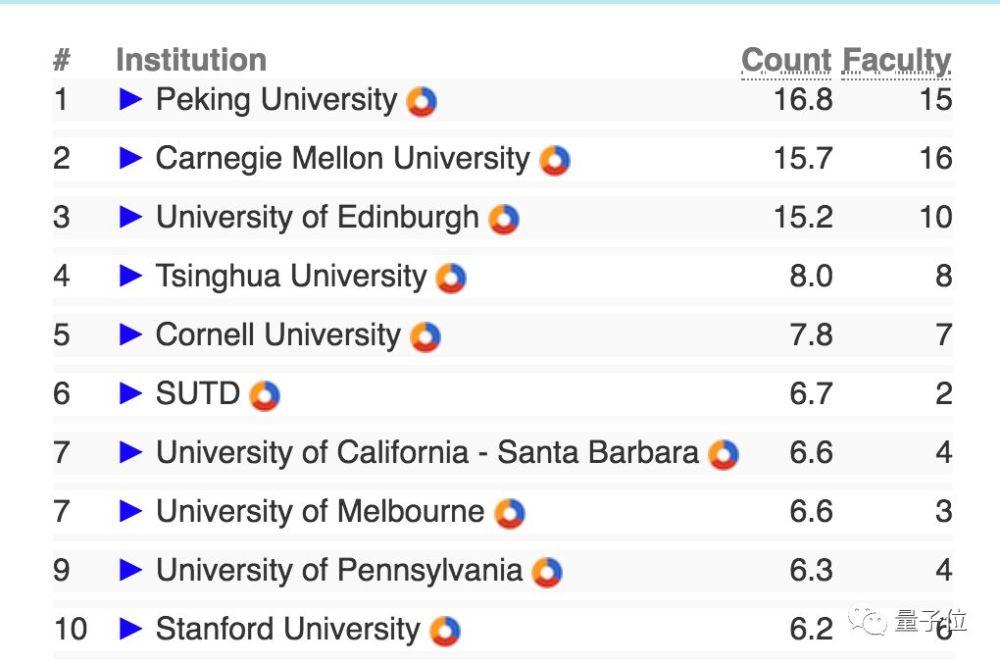 全球高校CS实力最新排行:清华AI界第二,中科院视觉领域最强