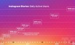Facebook计划推出新产品,因为Instagram Stories每天吸引5亿用户