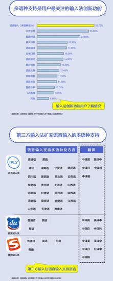 2018年语音输入法行业综述:讯飞输入法用户满意度最高