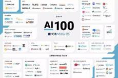 地平线荣登CB Insights全球AI百强 成唯一上榜中国AI芯片企业
