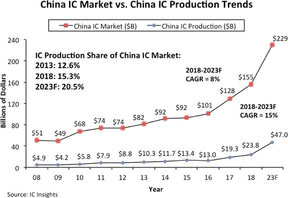 自给率70%还很遥远!2023年中国芯片自给率或仅达10%