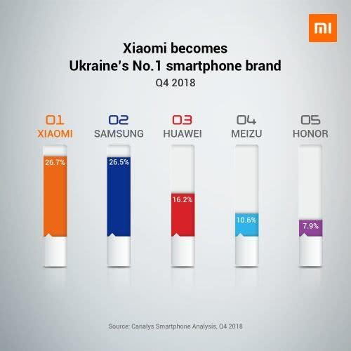 Canalys数据显示小米欧洲增长迅猛:西欧进入前五 乌克兰拿下Q4第一