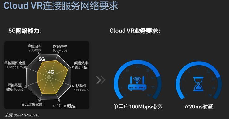 """""""5G杀手级应用""""Cloud VR 华为如何打响5G第一枪"""