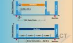 国内首个eMTC试验网完成场内试验阶段