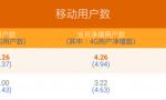 2019开年成绩单:中国移动依旧笑春风 电信联通4G势头猛