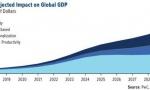 到2030年,人工智能将为世界经济贡献15万亿美元