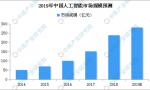 2019年中国人工智能市场规模预测:或将达280亿元