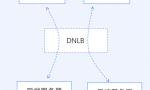 更高性能!更低时延!京东云重磅推出分布式网络负载均衡
