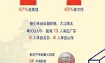 今日头条公布健康科普创作者画像:广东、北京、山东最多