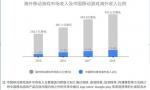 谷歌和伽马数据联合推出 《中国移动游戏海外市场发展报告》
